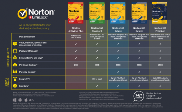 Norton Antivirus 2020 Crack + Product Key Free Download [Win + Mac]